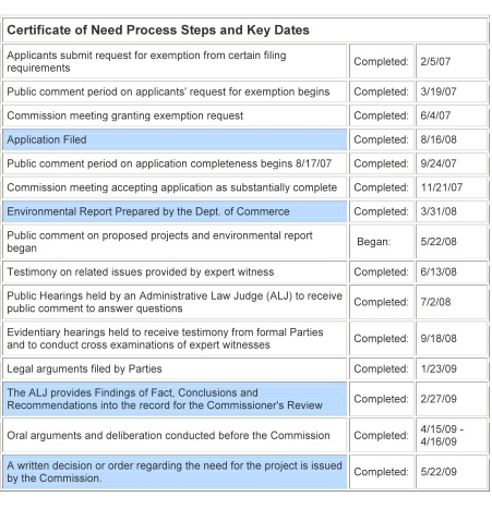 certificate of need process