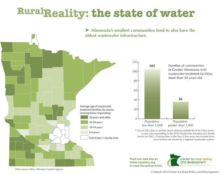 state of water infographic