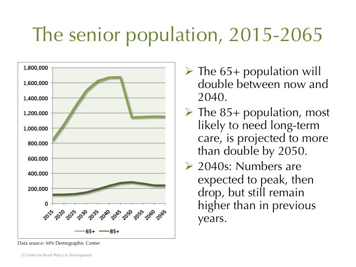 senior population growth