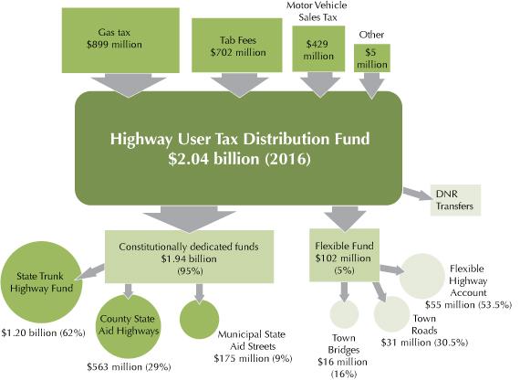 Highway User Tax Distribution Fund