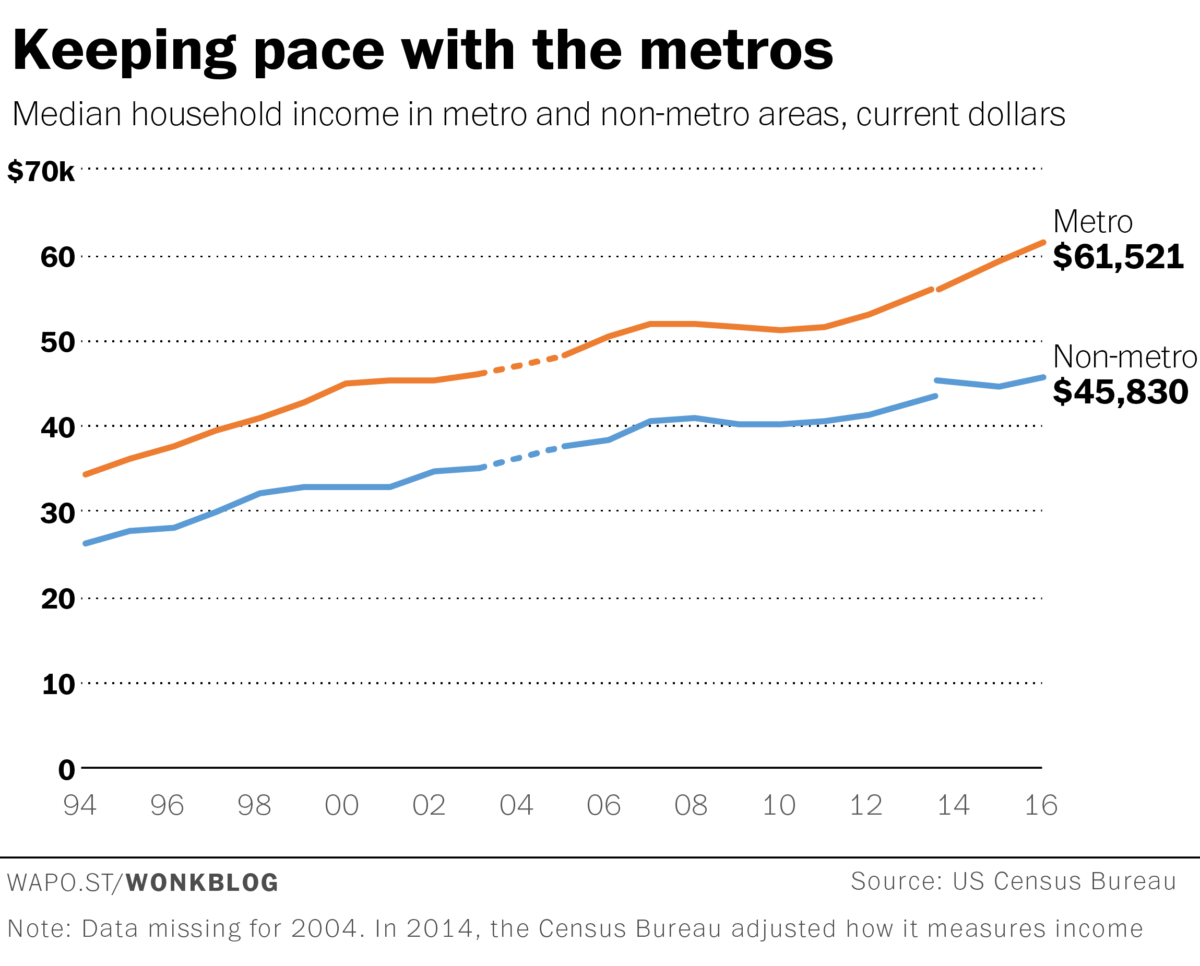 Keeping pace with the metros - median household income in metro and non-metro areas, current dollars