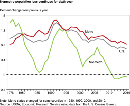 Nonmetro population loss continues for sixth year