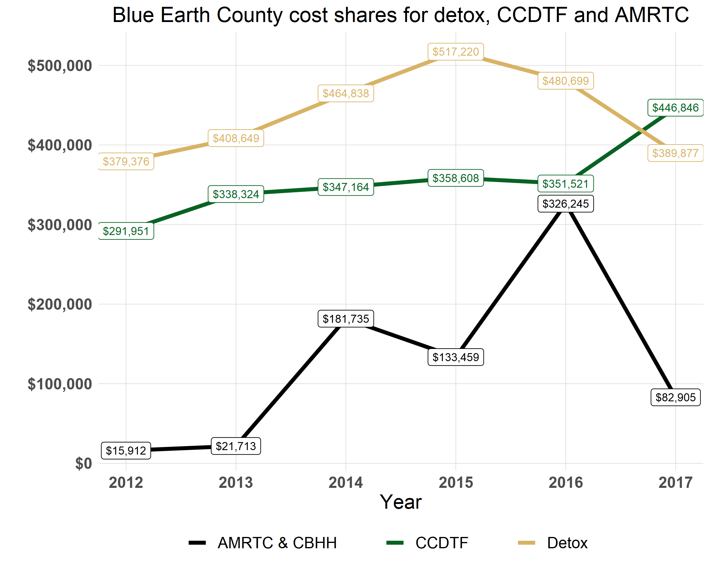 blue earth county cost shares for detox etc
