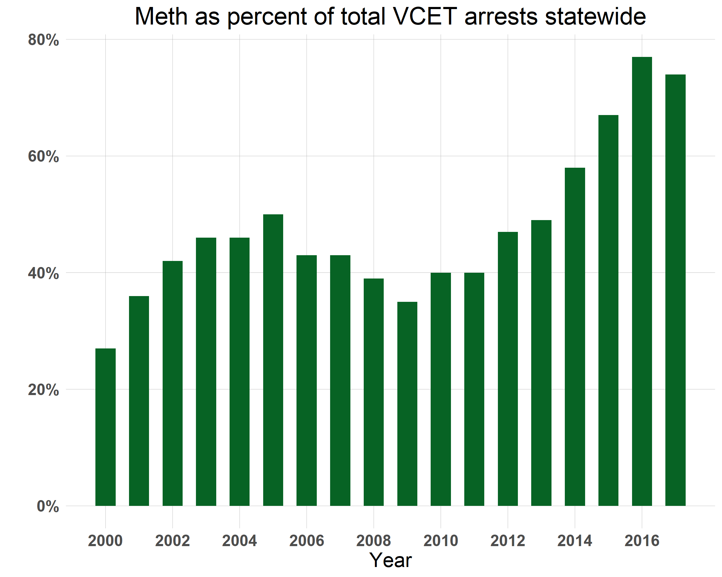 meth as percent of total VCET arrests