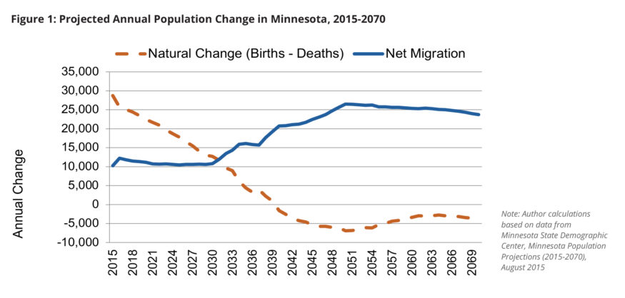Chart: Projected annual population change in MN, 2015-2070