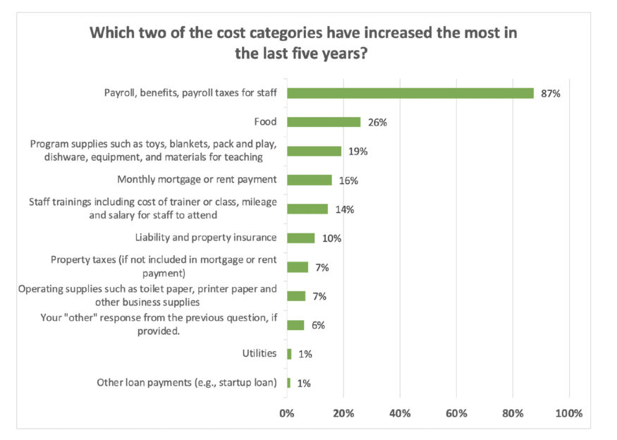Chart: Fastest cost increases in last five years