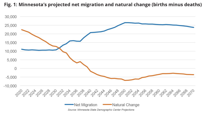 Chart: Projected net migration