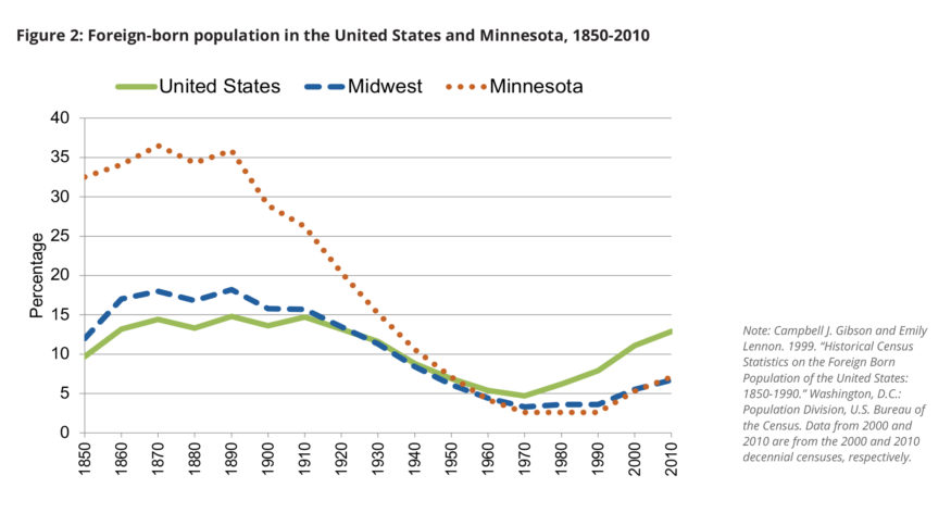 Chart: Foreign-born population in the US and MN.