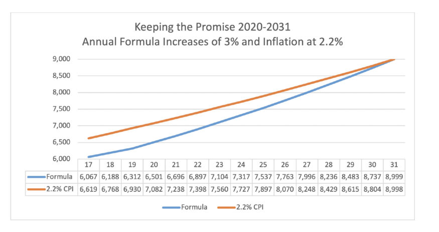 Chart: Annual formula increases of 3%