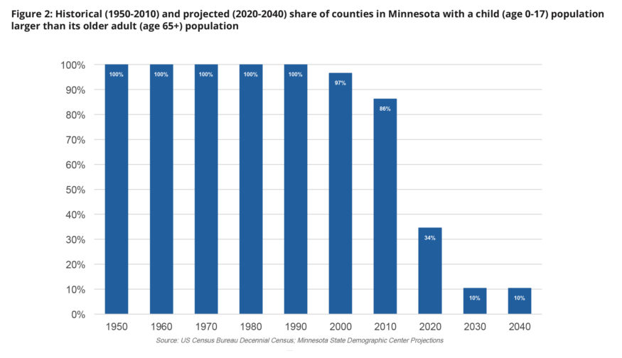 Chart: Child population larger than older adult population