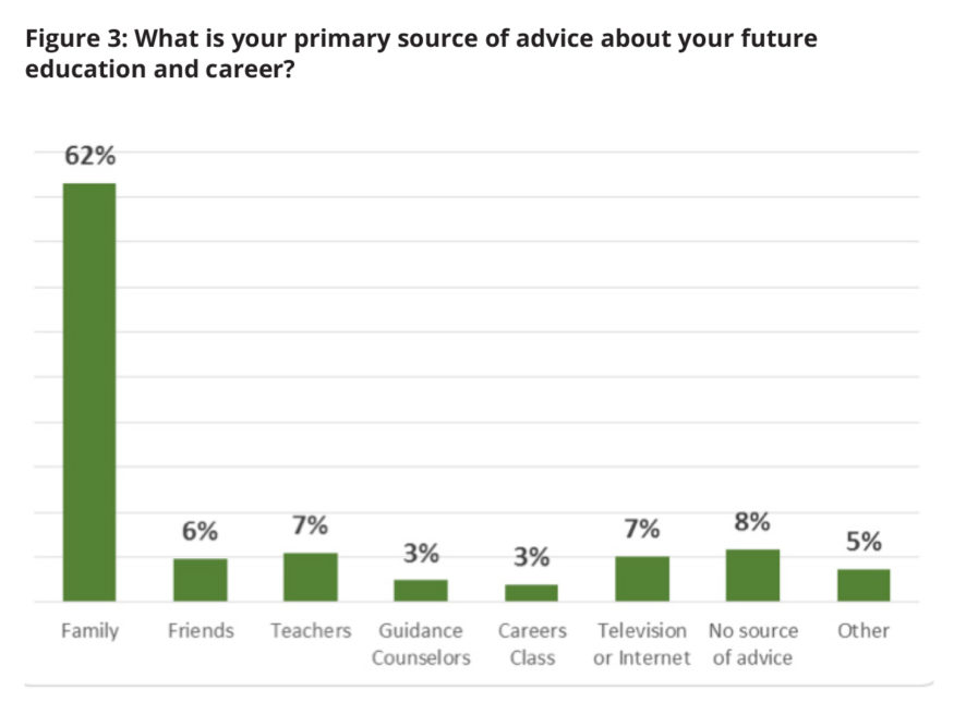 Chart: Parents are primary source for advice on future