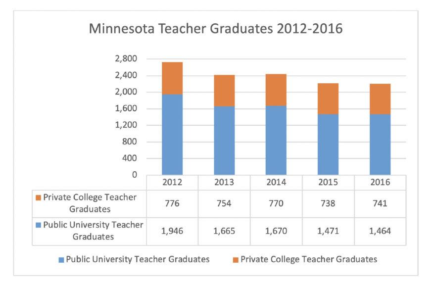 Chart: Minnesota teacher graduates 2012-2016