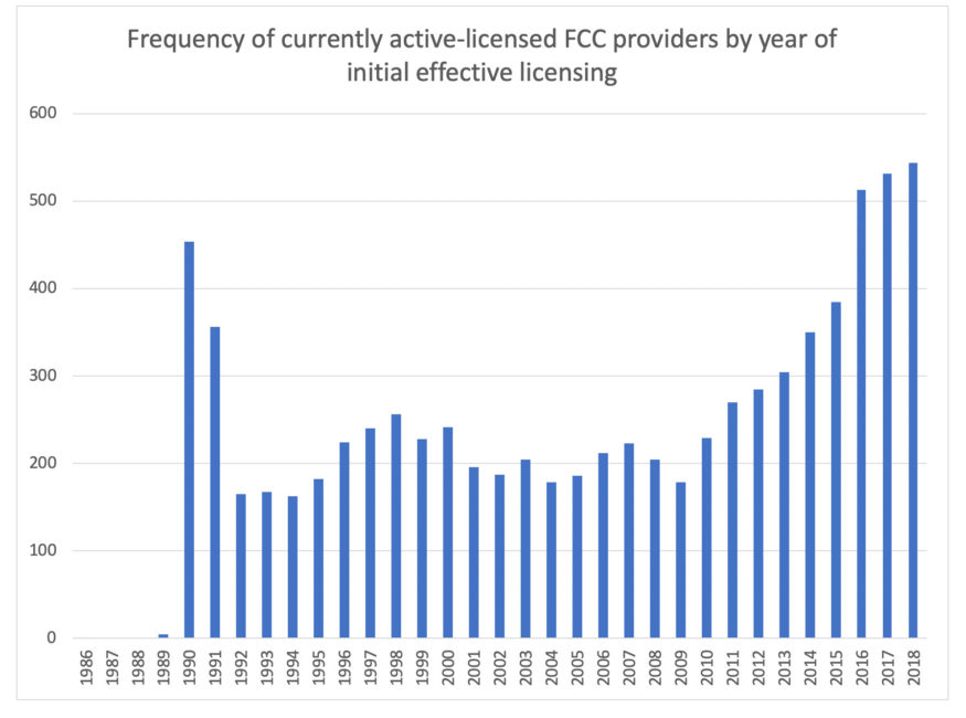 Chart: Number of actively licensed FCC providers