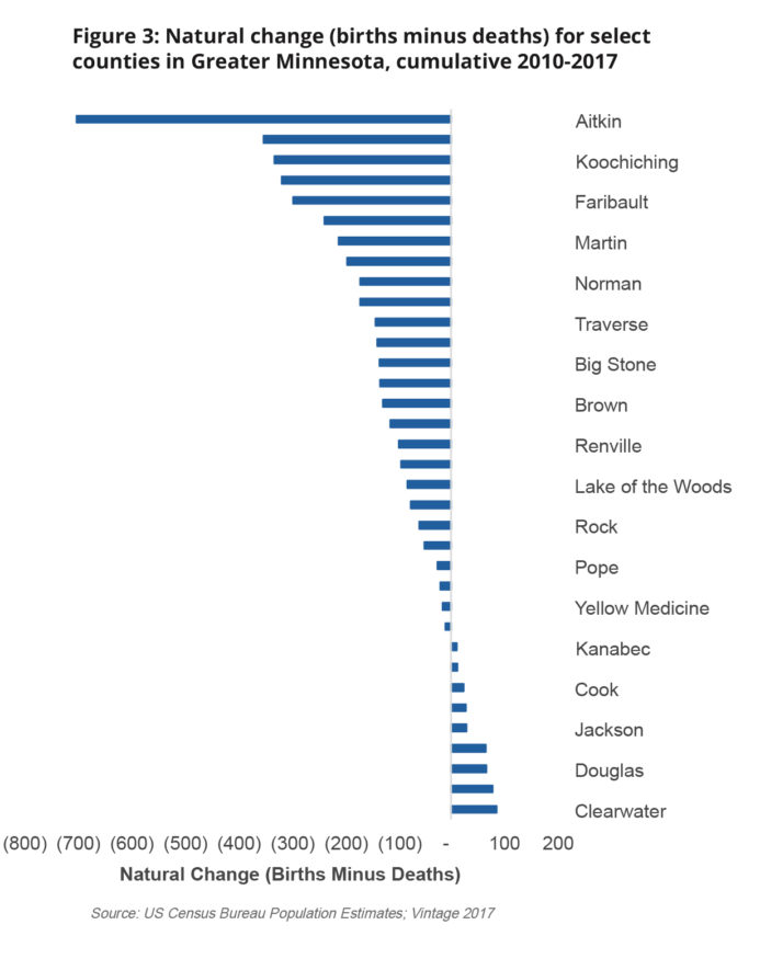 chart: Natural change in population