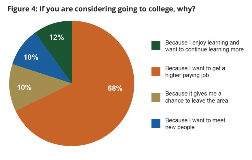 Chart: Why are you going to college