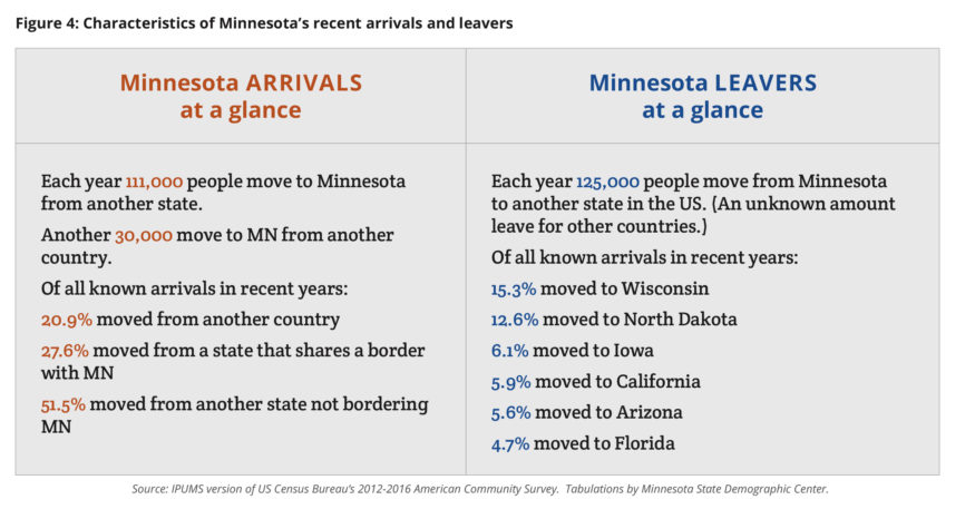 Graphic: Characteristics of MN's recent arrivals and leavers