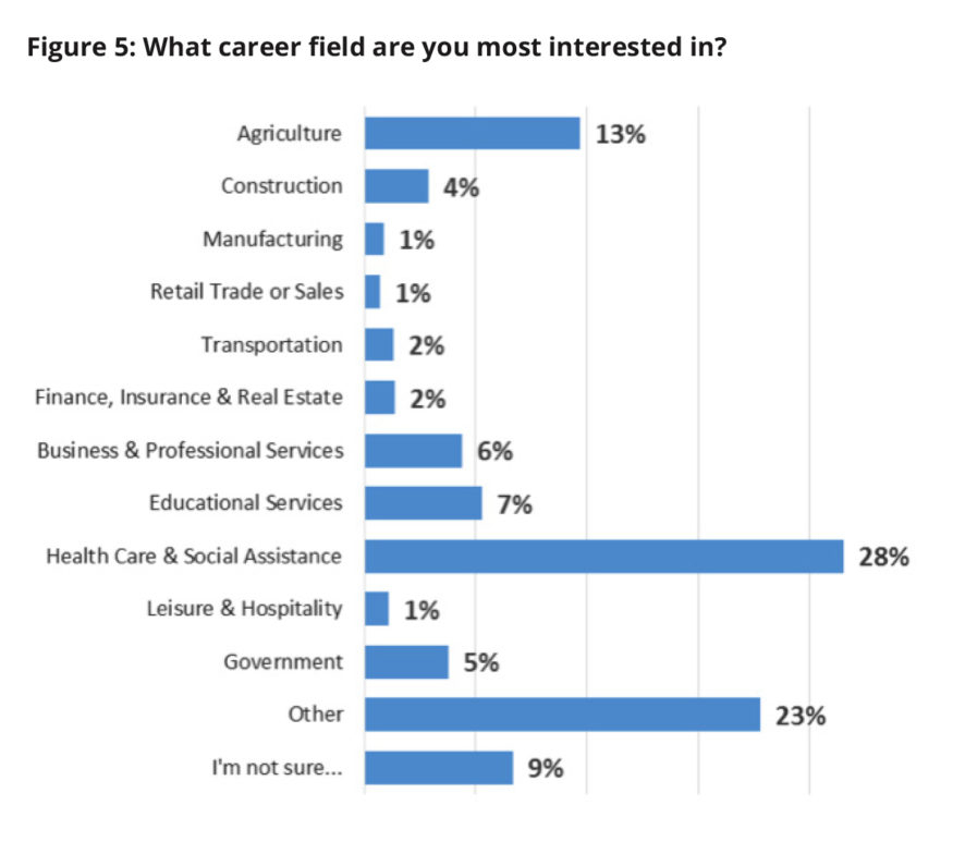 Chart: What career field are you most interested in