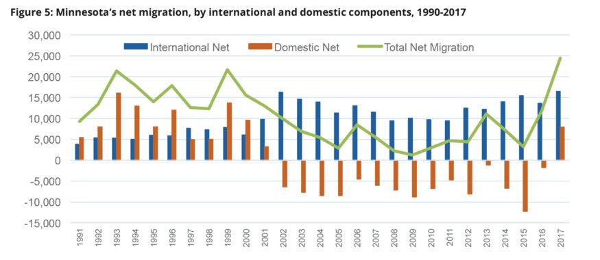 Chart: MN's net migration