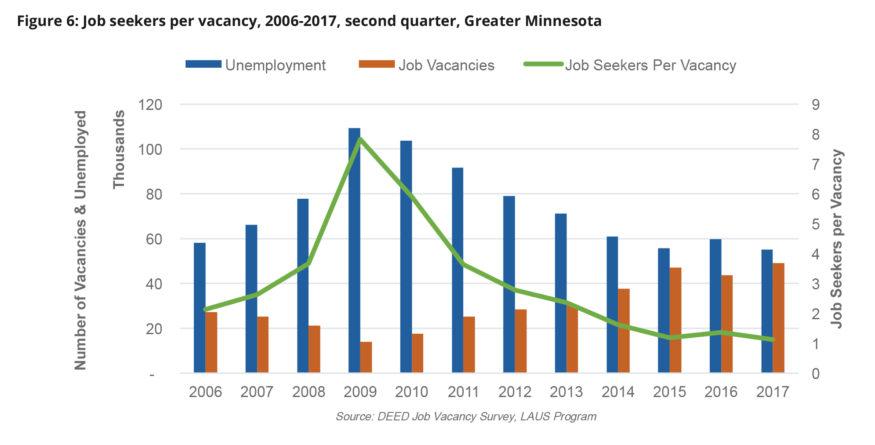 Chart: Job seekers per vacancy, 2006-2017