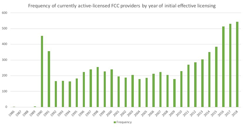 Chart showing active FCC providers